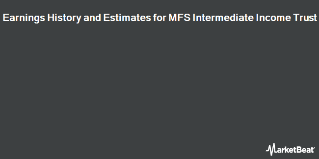 Earnings by Quarter for MFS Intermediate Income Trust (NYSE:MIN)
