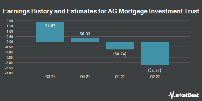 Earnings by Quarter for AG Mortgage Investment Trust (NYSE:MITT)