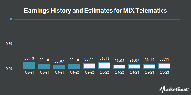 Earnings History and Estimates for MiX Telematics (NYSE:MIXT)