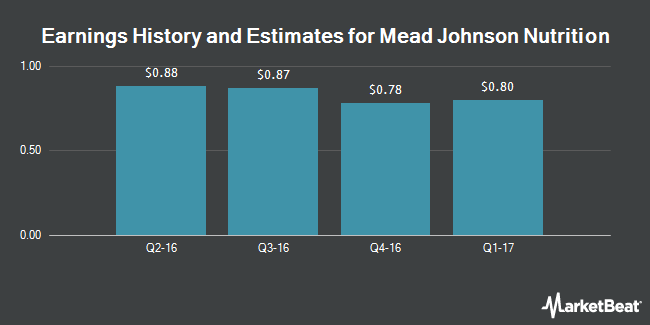 Earnings by Quarter for Mead Johnson Nutrition CO (NYSE:MJN)