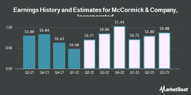 Earnings by Quarter for McCormick & Company, Incorporated (NYSE:MKC)