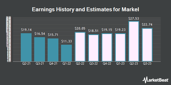 Earnings History and Estimates for Markel (NYSE:MKL)