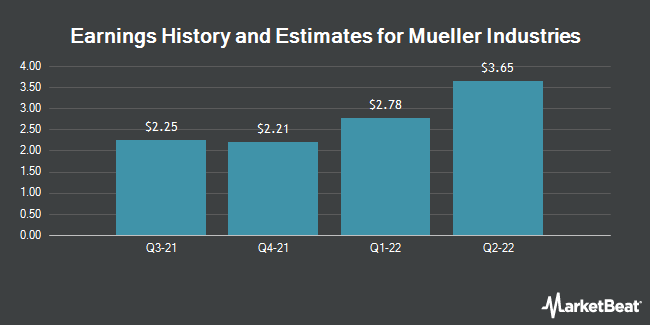 Earnings by Quarter for Mueller Industries (NYSE:MLI)