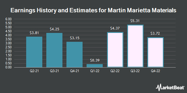 Earnings History and Estimates for Martin Marietta Materials (NYSE:MLM)