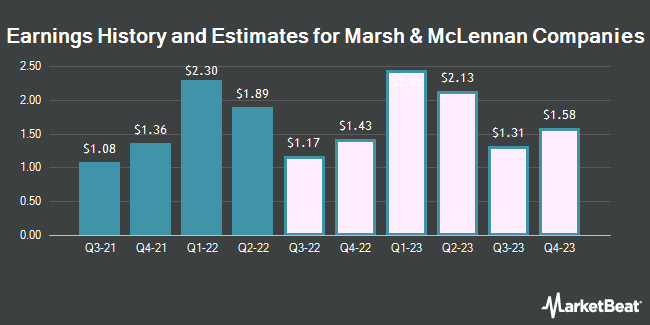 Earnings History and Estimates for Marsh & McLennan Companies (NYSE:MMC)