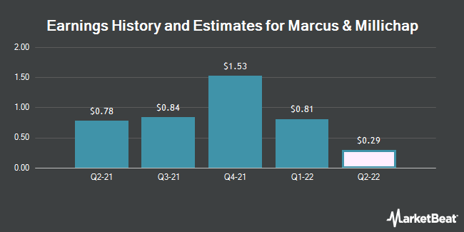 Earnings History and Estimates for Marcus & Millichap (NYSE:MMI)
