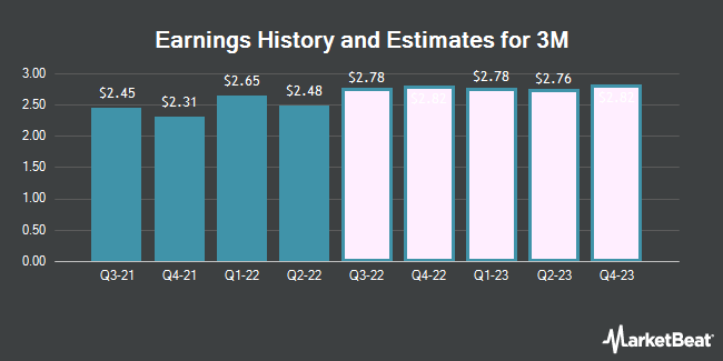 Earnings History and Estimates for 3M (NYSE:MMM)