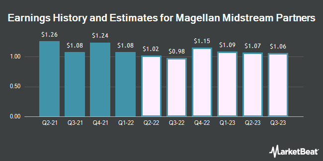 Earnings History and Estimates for Magellan Midstream Partners (NYSE:MMP)