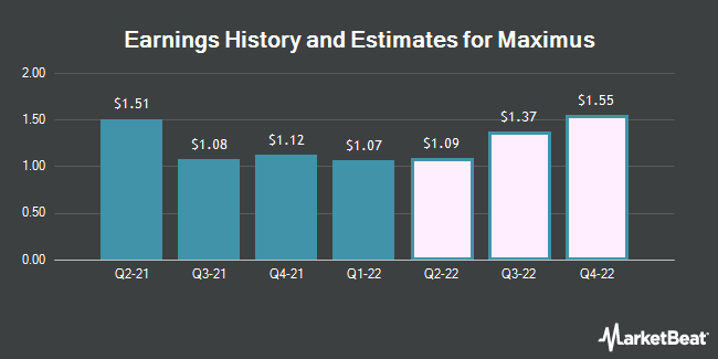 Earnings History and Estimates for MAXIMUS (NYSE:MMS)
