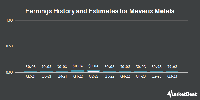 Earnings History and Estimates for Maverix Metals (NYSE:MMX)