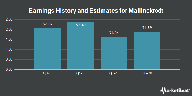 Earnings History and Estimates for Mallinckrodt (NYSE:MNK)