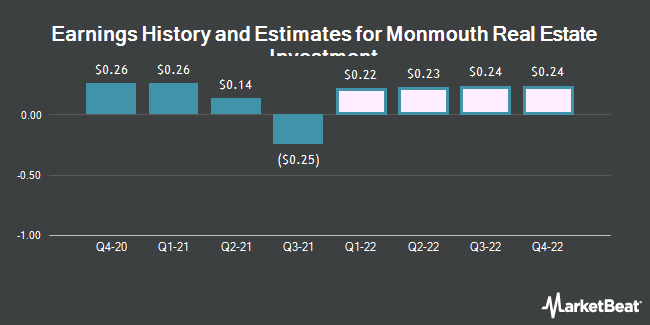 Earnings History and Estimates for Monmouth Real Estate Investment (NYSE:MNR)