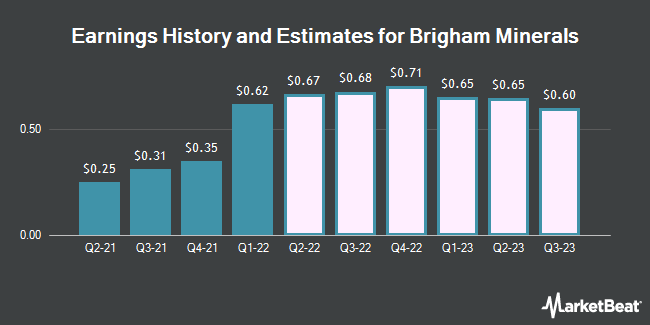 Earnings History and Estimates for Brigham Minerals (NYSE:MNRL)
