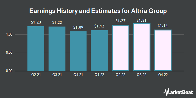 Earnings History and Estimates for Altria Group (NYSE:MO)