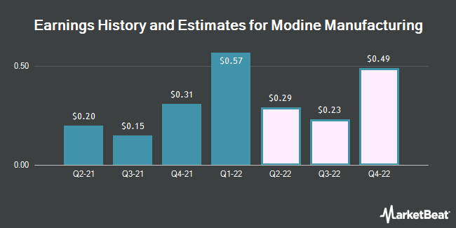 Earnings History and Estimates for Modine Manufacturing (NYSE:MOD)
