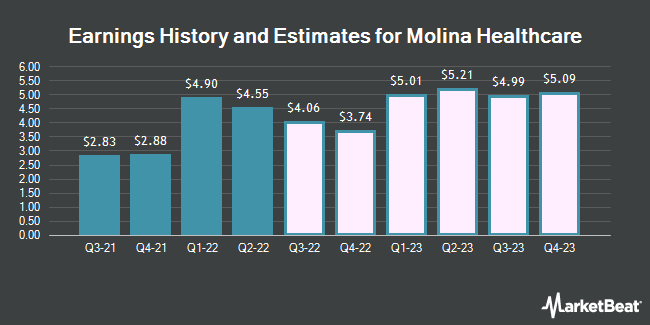 Earnings History and Estimates for Molina Healthcare (NYSE:MOH)