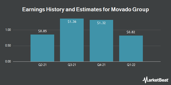 Earnings by Quarter for Movado Group (NYSE:MOV)