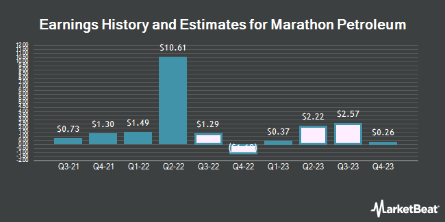 Earnings History and Estimates for Marathon Petroleum (NYSE:MPC)