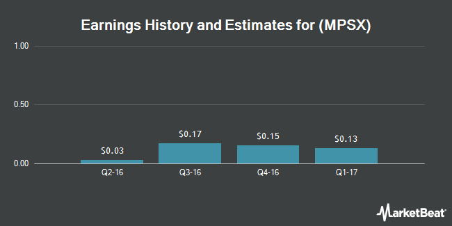 Earnings by Quarter for Multi Packaging Solutions International Limited (NYSE:MPSX)
