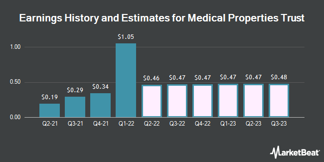 Earnings History and Estimates for Medical Properties Trust (NYSE:MPW)