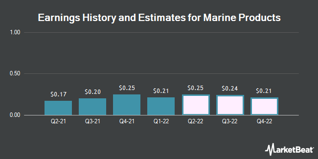 Earnings History and Estimates for Marine Products (NYSE:MPX)