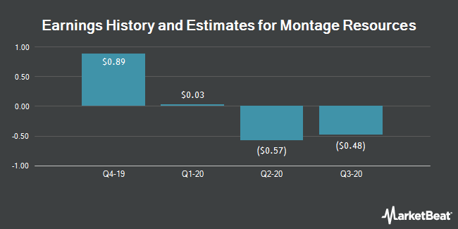 Earnings History and Estimates for Montage Resources (NYSE:MR)