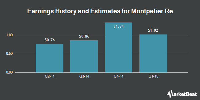 Earnings by Quarter for Montpelier Re Holdings (NYSE:MRH)