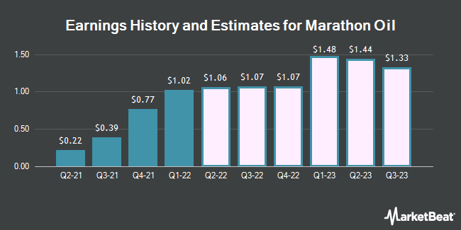 Earnings History and Estimates for Marathon Oil (NYSE:MRO)