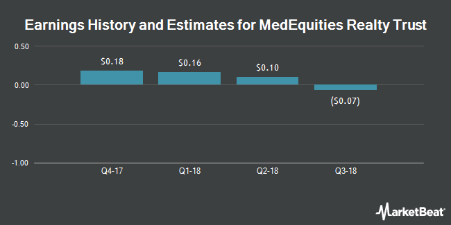 Earnings History and Estimates for MedEquities Realty Trust (NYSE:MRT)