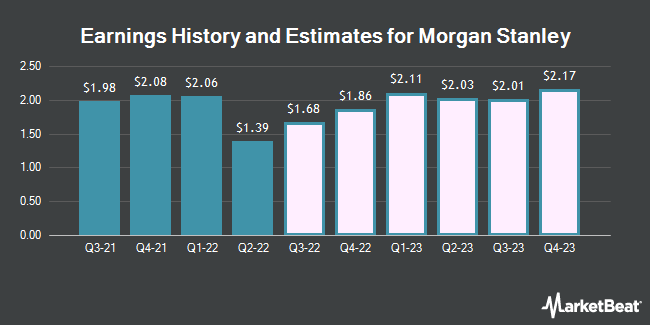 Earnings History and Estimates for Morgan Stanley (NYSE:MS)