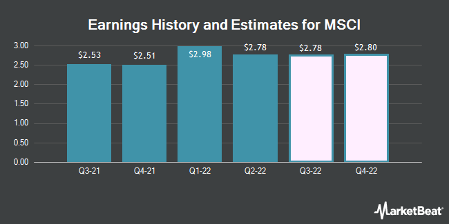 Earnings History and Estimates for Msci (NYSE:MSCI)