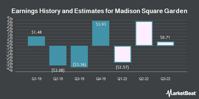 Earnings History and Estimates for Madison Square Garden (NYSE:MSG)