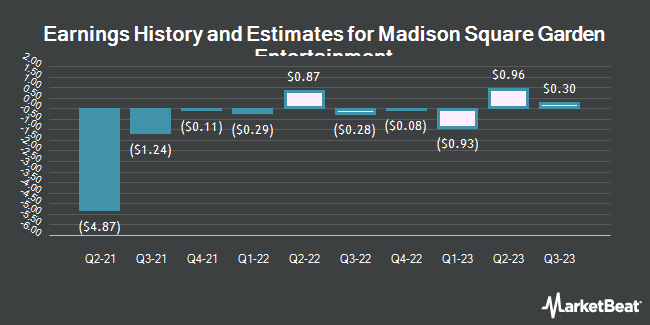 Earnings History and Estimates for Madison Square Garden Entertainment (NYSE:MSGE)