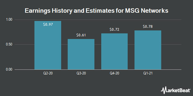 Earnings History and Estimates for MSG Networks (NYSE:MSGN)