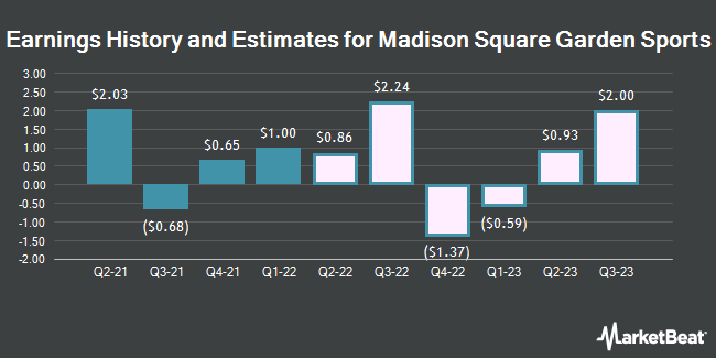 Earnings History and Estimates for Madison Square Garden Sports (NYSE:MSGS)