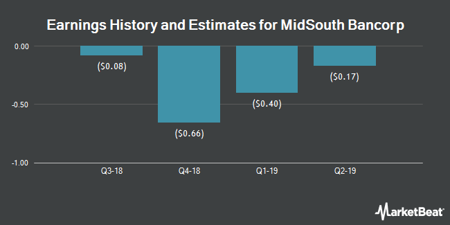 Earnings History and Estimates for MidSouth Bancorp (NYSE:MSL)