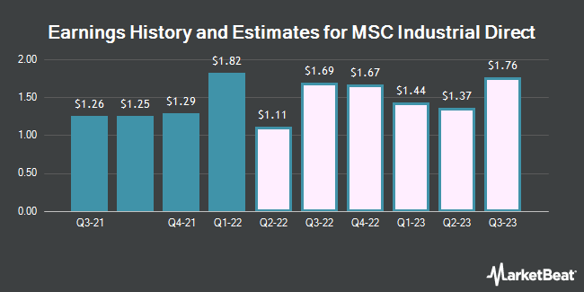 Earnings History and Estimates for MSC Industrial Direct (NYSE:MSM)