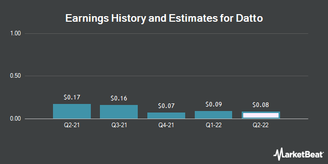 Earnings by Quarter for Madison Strategic Sector Premium Fund (NYSE:MSP)