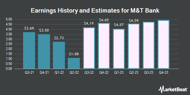 Earnings History and Estimates for M&T Bank (NYSE:MTB)