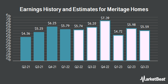 Earnings by Quarter for Meritage Corporation (NYSE:MTH)