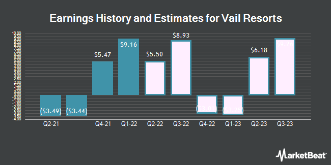 Earnings History and Estimates for Vail Resorts (NYSE:MTN)