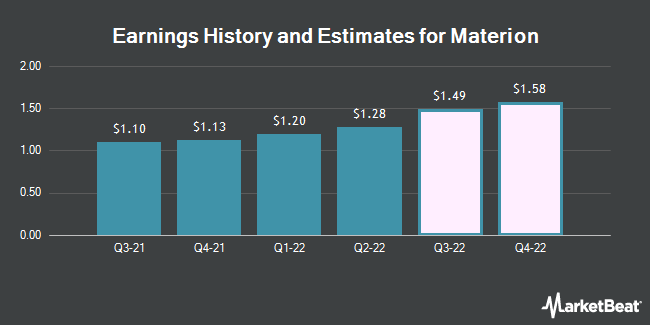 Earnings History and Estimates for Materion (NYSE:MTRN)