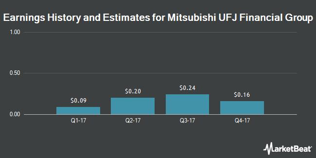 Earnings by Quarter for Mitsubishi UFJ Financial Group (NYSE:MTU)