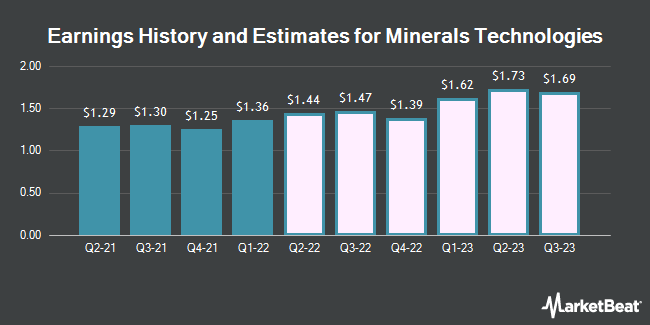 Earnings History and Estimates for Minerals Technologies (NYSE:MTX)