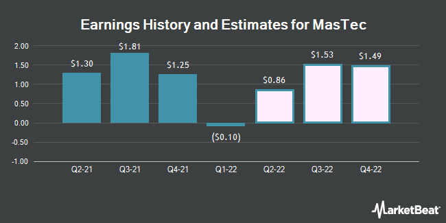 Earnings History and Estimates for MasTec (NYSE:MTZ)