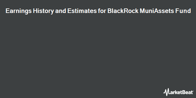 Earnings by Quarter for Blackrock Muniassets Fund (NYSE:MUA)