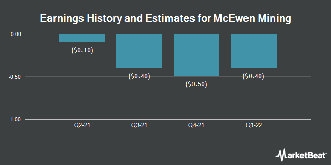 Earnings by Quarter for McEwen Mining (NYSE:MUX)