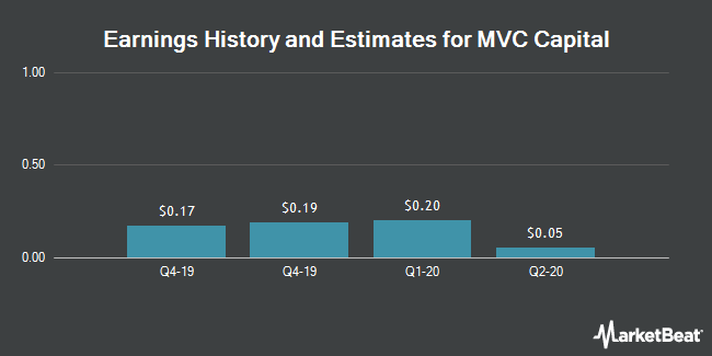 Earnings by Quarter for MVC Capital (NYSE:MVC)