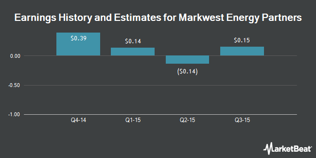 Earnings by Quarter for Markwest Energy Partners LP (NYSE:MWE)