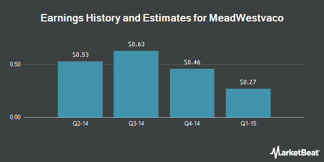 Earnings by Quarter for MeadWestvaco Corp. (NYSE:MWV)